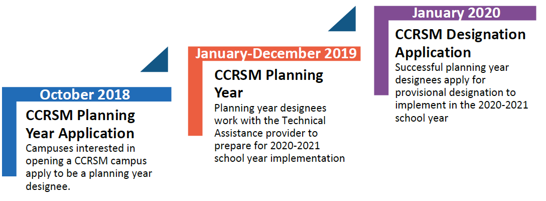October 2018 CCRSM Planning Year Application Campuses interested in opening a CCRSM campus apply to be a planning year designee.  January-December 2019 CCRSM Planning Year Planning year designees work with the Technical Assistance provider to prepare for 2020-2021 school year implementation.  January 2020 CCRSM Designation Application Successful planning year designees apply for provisional designation to implement in the 2020-2021 school year.