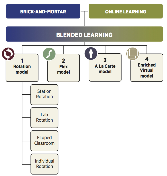 blended-learning-taxonomy