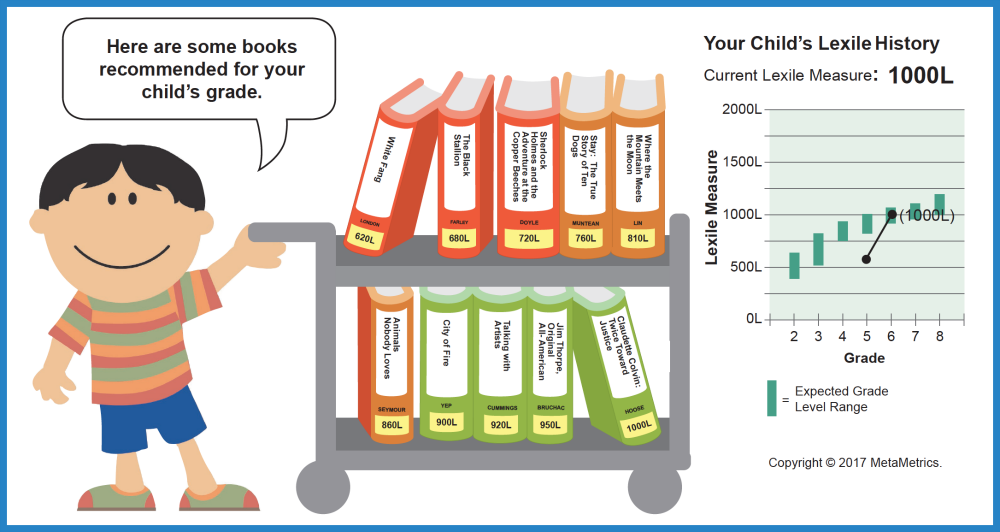 STAAR Report Card Recommended Book Lists | Texas Education