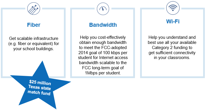 Classroom Connectivity initiative overview. We work with your district to provide fiber or equivalent, bandwidth to meet the FCC 2014 goal of 100kbps per student, help you use category 2 funding for wifi