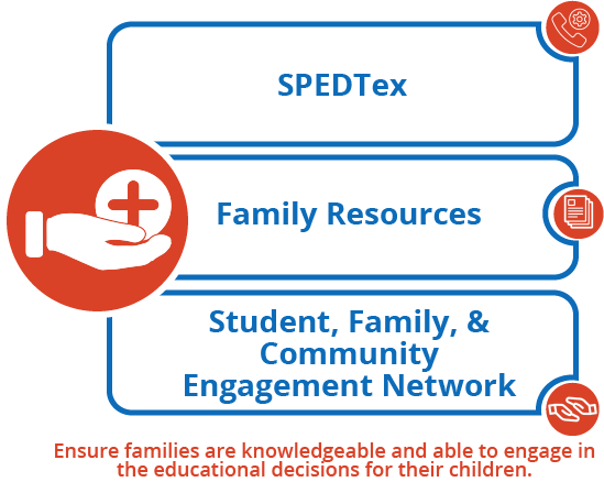 Student & Family Engagement