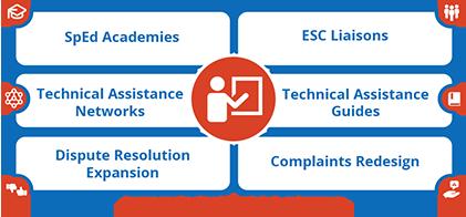 Training Support & Development initiatives
